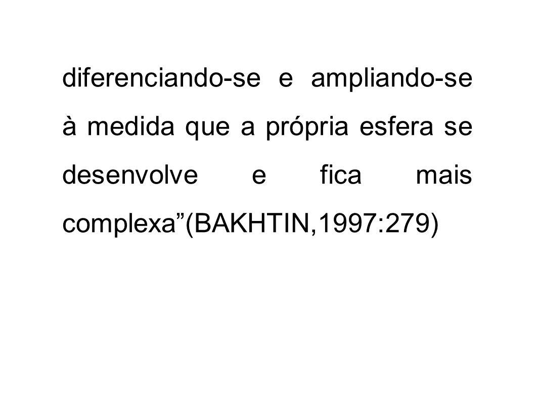 diferenciando-se e ampliando-se à medida que a própria esfera se desenvolve e fica mais complexa (BAKHTIN,1997:279)
