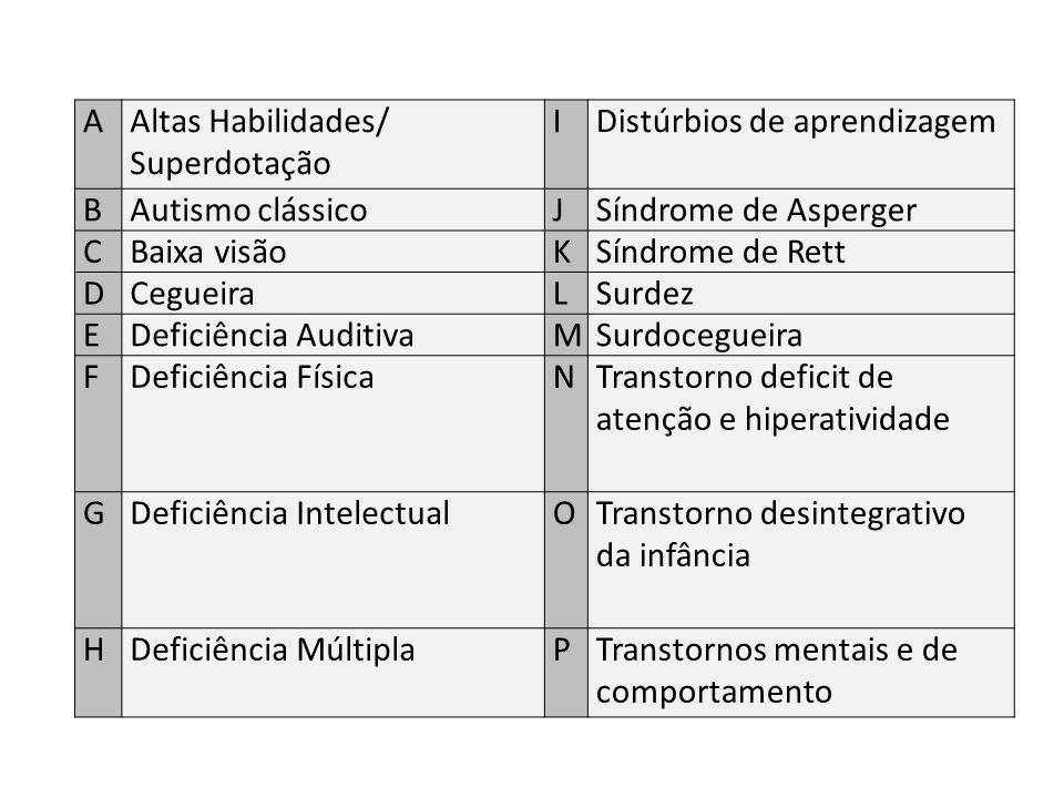 A Altas Habilidades/ Superdotação. I. Distúrbios de aprendizagem. B. Autismo clássico. J. Síndrome de Asperger.