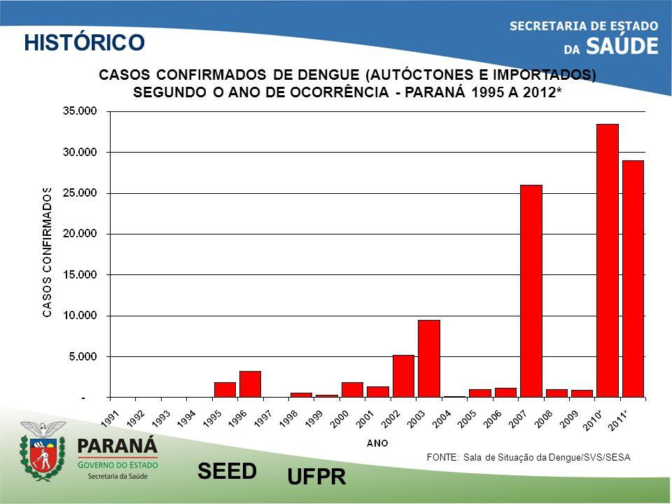 HISTÓRICOCASOS CONFIRMADOS DE DENGUE (AUTÓCTONES E IMPORTADOS) SEGUNDO O ANO DE OCORRÊNCIA - PARANÁ 1995 A 2012*