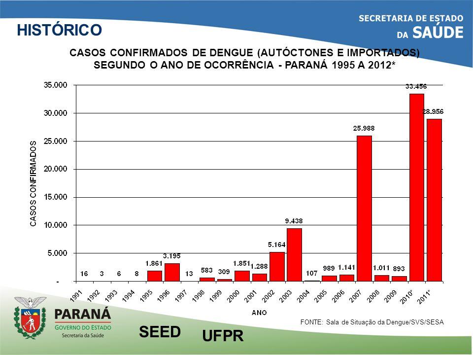 HISTÓRICO CASOS CONFIRMADOS DE DENGUE (AUTÓCTONES E IMPORTADOS) SEGUNDO O ANO DE OCORRÊNCIA - PARANÁ 1995 A 2012*