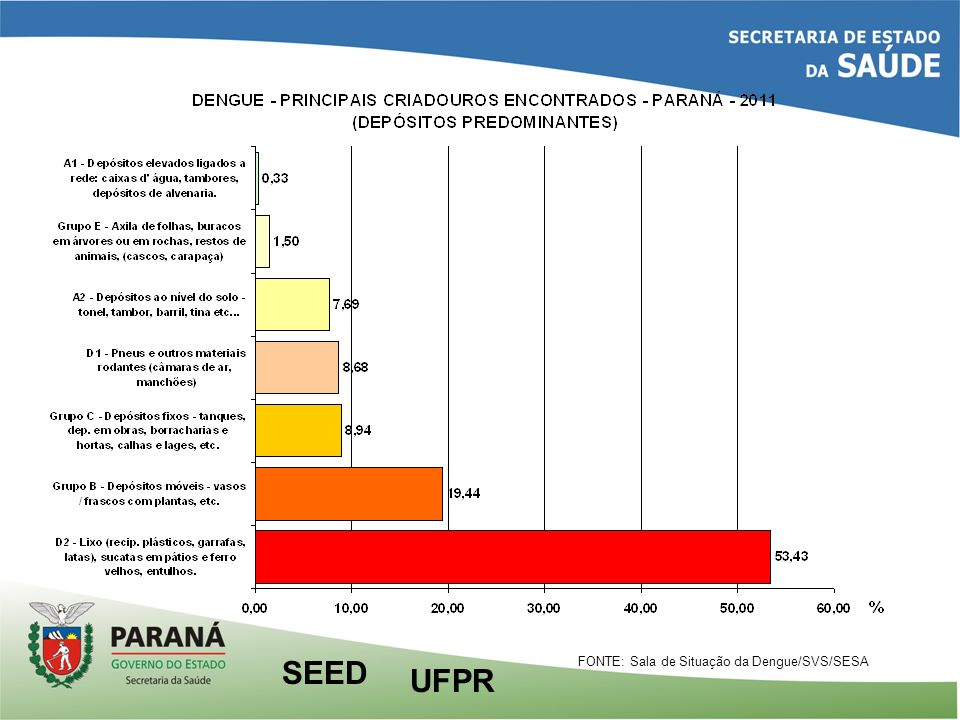 UFPR SEED FONTE: Sala de Situação da Dengue/SVS/SESA