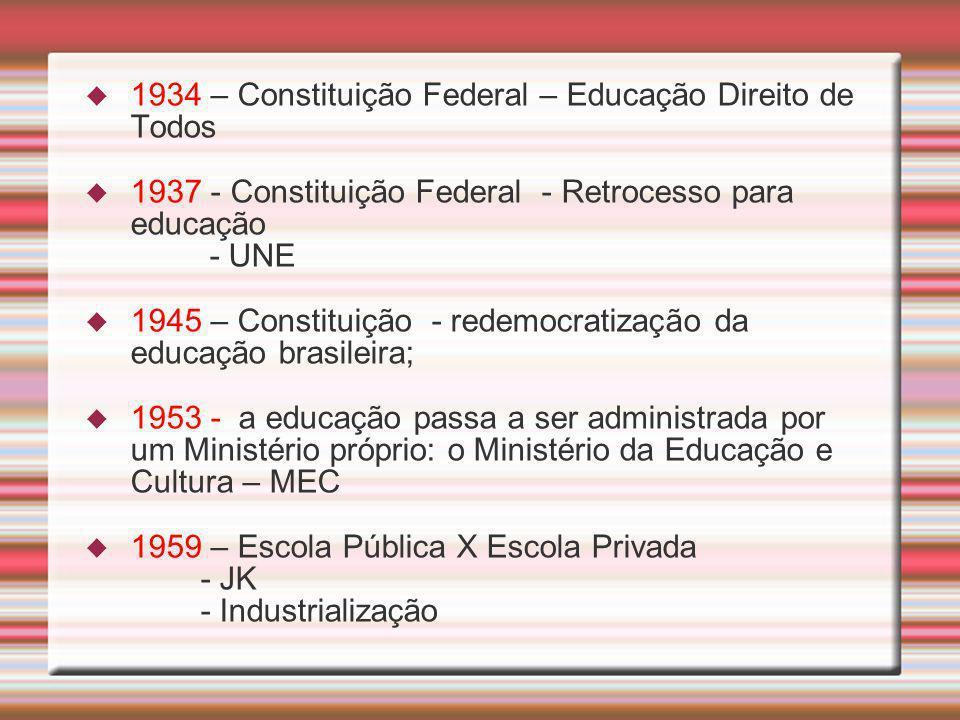 1934 – Constituição Federal – Educação Direito de Todos