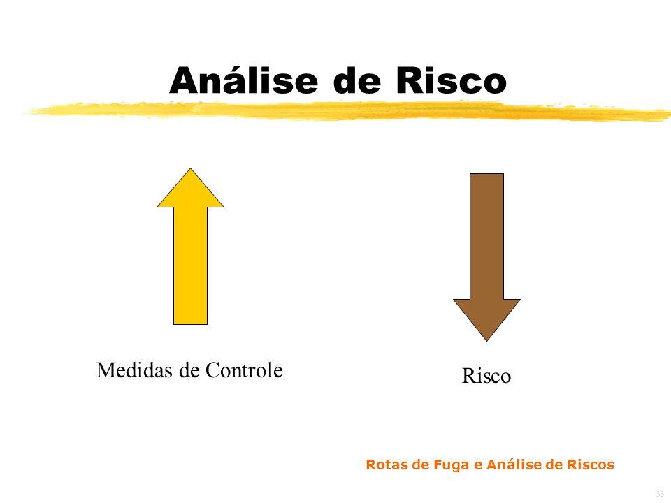Análise de Risco Medidas de Controle Risco