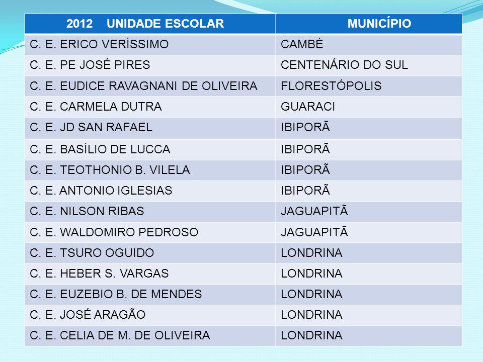2012 UNIDADE ESCOLAR MUNICÍPIO. C. E. ERICO VERÍSSIMO. CAMBÉ. C. E. PE JOSÉ PIRES. CENTENÁRIO DO SUL.