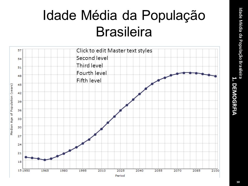 Idade Média da População Brasileira