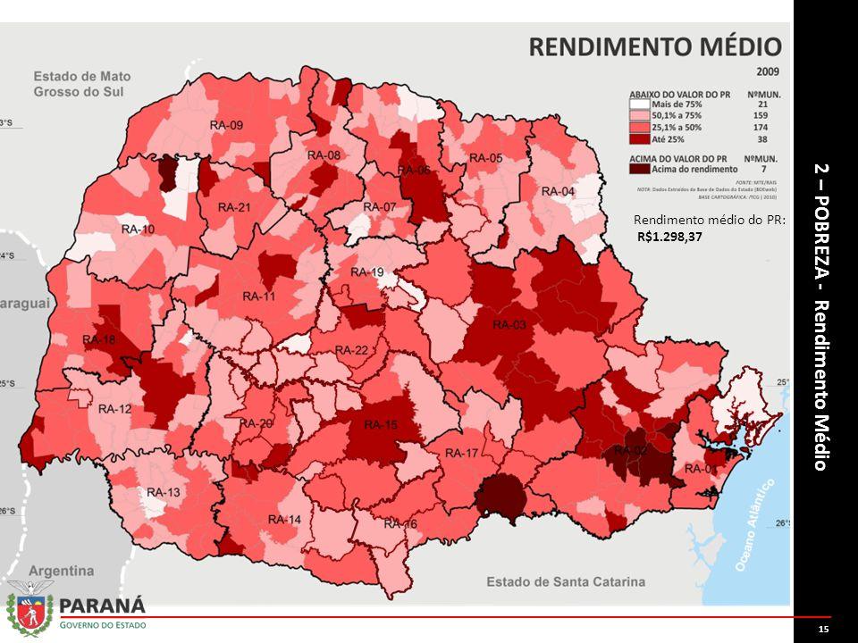Consequentemente, a renda nestes municípios varia em até 50% menos que a média do estado, cuja é de R$1.298,37.