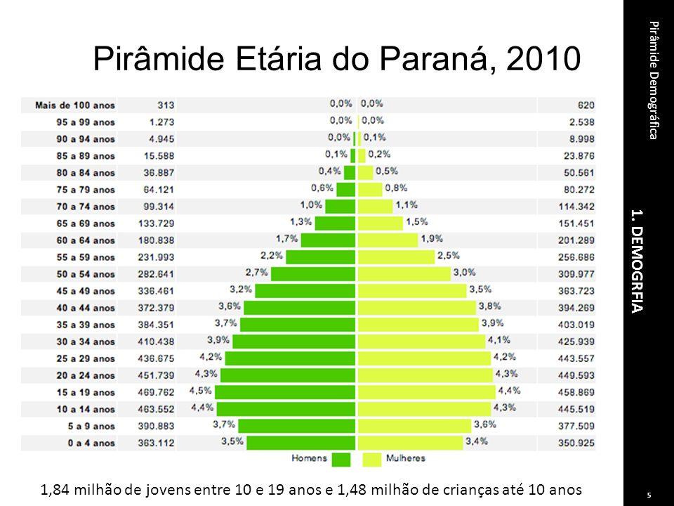 Pirâmide Etária do Paraná, 2010