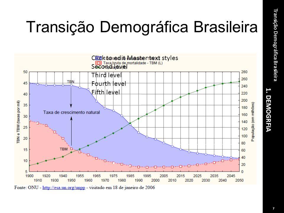 Transição Demográfica Brasileira