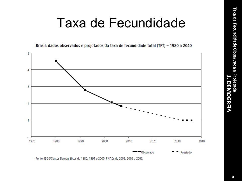 Taxa de Fecundidade 1. DEMOGRFIA