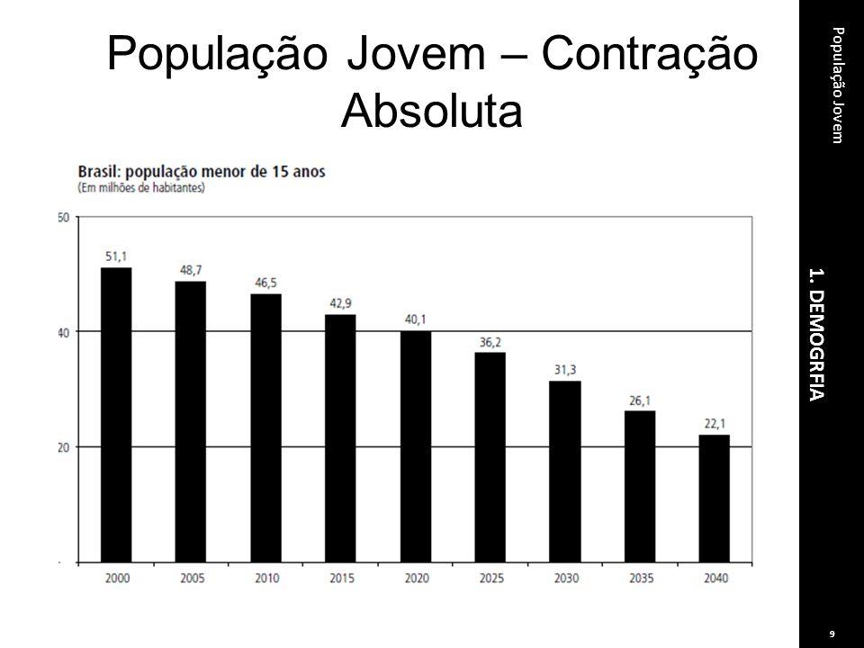 População Jovem – Contração Absoluta