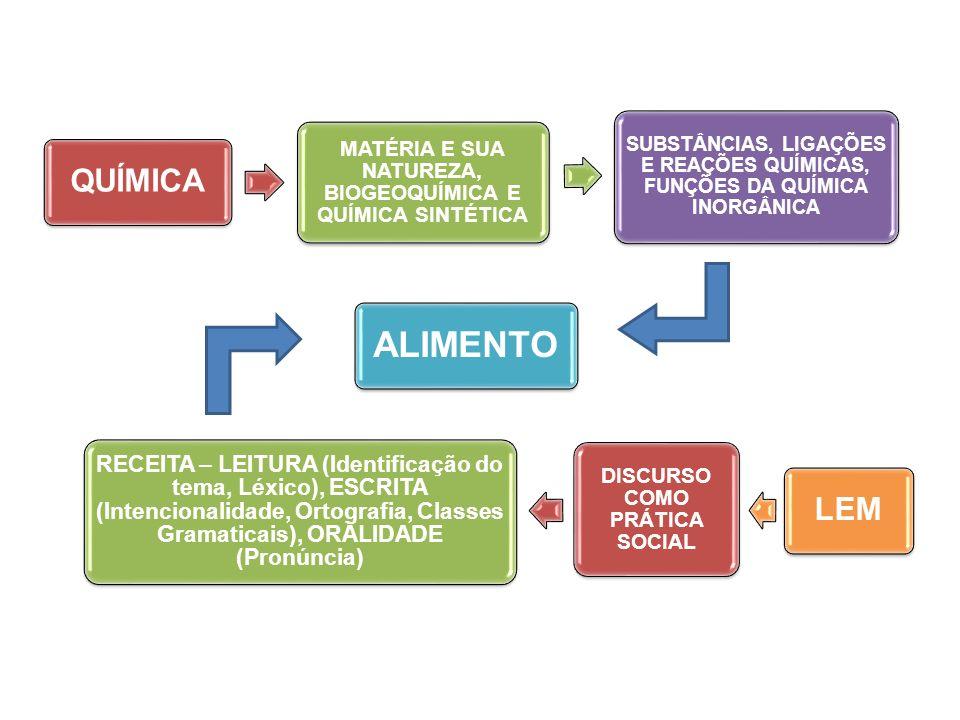 QUÍMICAMATÉRIA E SUA NATUREZA, BIOGEOQUÍMICA E QUÍMICA SINTÉTICA. SUBSTÂNCIAS, LIGAÇÕES E REAÇÕES QUÍMICAS, FUNÇÕES DA QUÍMICA INORGÂNICA.