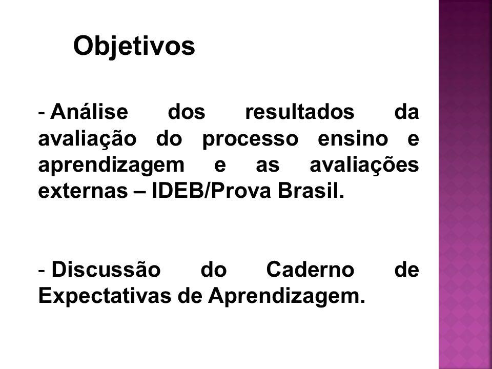 Objetivos Análise dos resultados da avaliação do processo ensino e aprendizagem e as avaliações externas – IDEB/Prova Brasil.