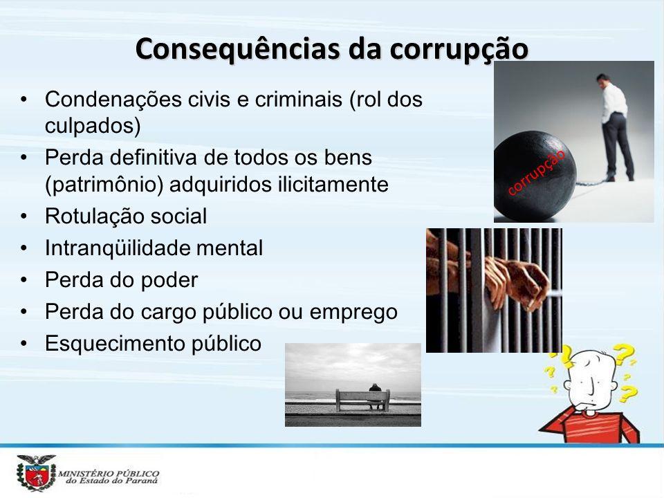 Consequências da corrupção