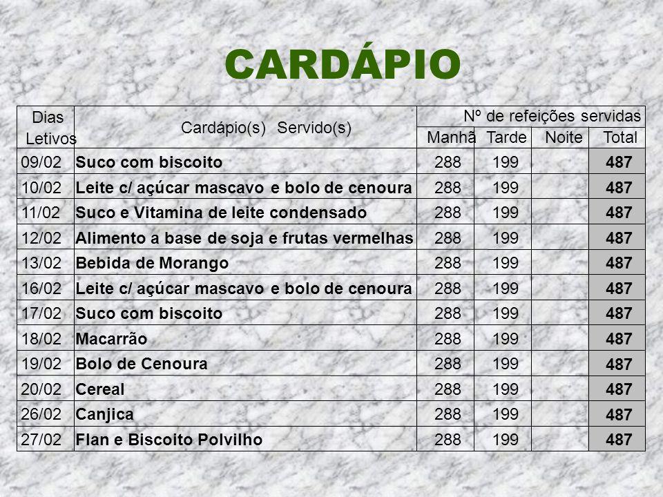CARDÁPIO Dias Nº de refeições servidas Cardápio(s) Servido(s) Letivos