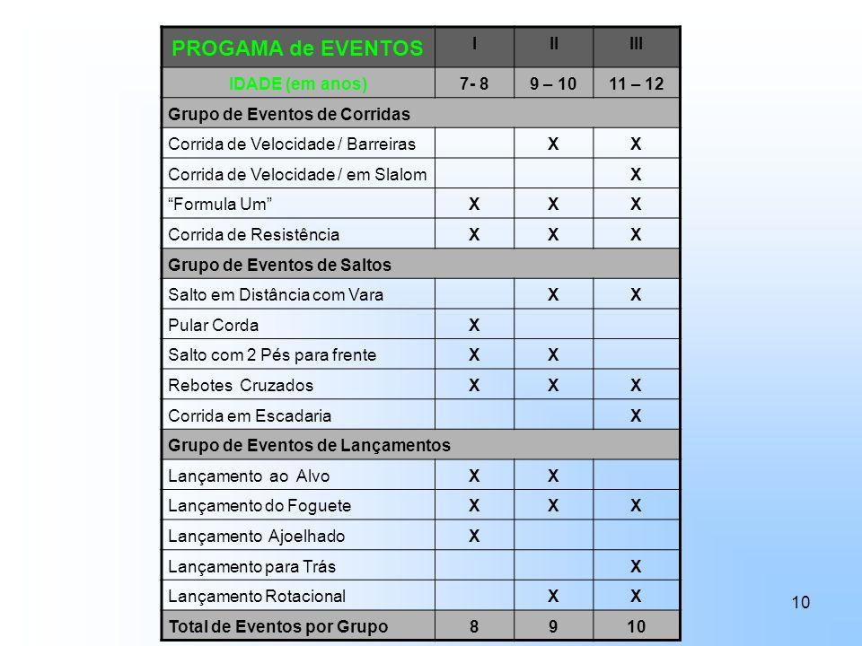 PROGAMA de EVENTOS I II III IDADE (em anos) 7- 8 9 – 10 11 – 12