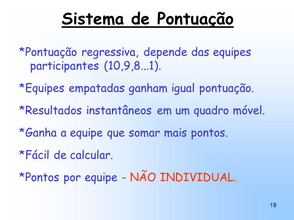 Sistema de Pontuação *Pontuação regressiva, depende das equipes participantes (10,9,8...1). *Equipes empatadas ganham igual pontuação.