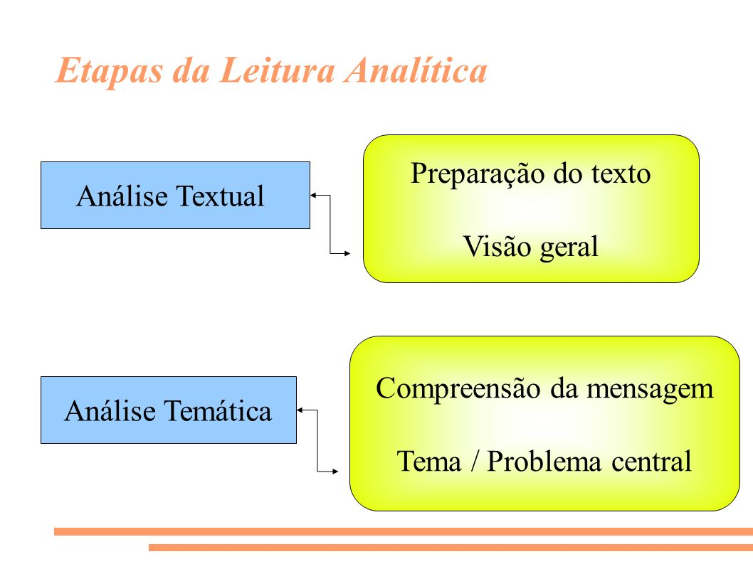 Etapas da Leitura Analítica