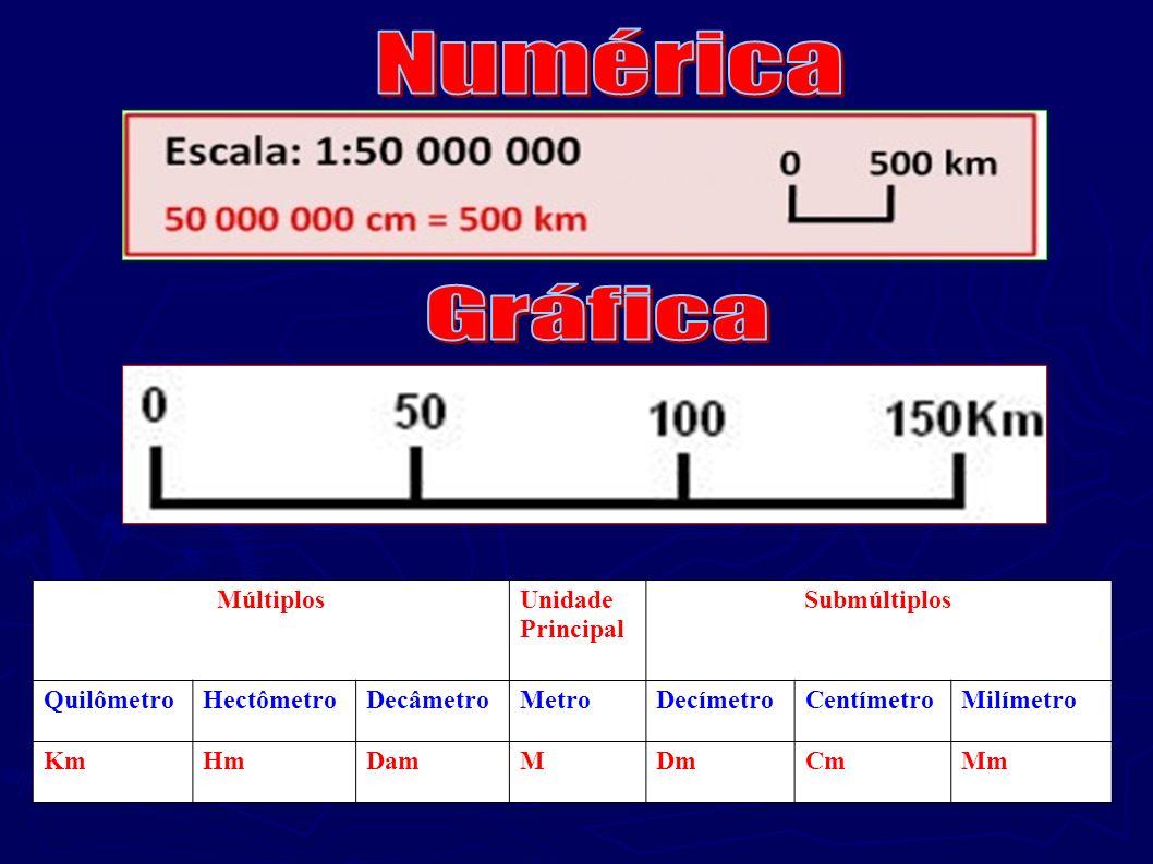 Numérica Gráfica Múltiplos Unidade Principal Submúltiplos Quilômetro