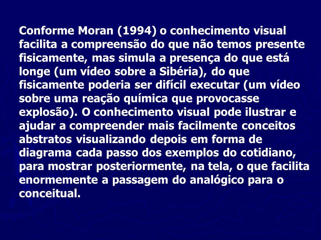 Conforme Moran (1994) o conhecimento visual facilita a compreensão do que não temos presente fisicamente, mas simula a presença do que está longe (um vídeo sobre a Sibéria), do que fisicamente poderia ser difícil executar (um vídeo sobre uma reação química que provocasse explosão).