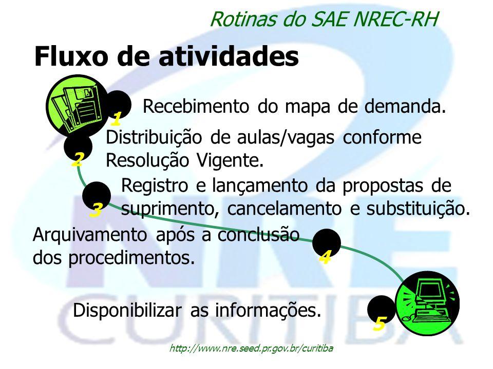 Fluxo de atividades Rotinas do SAE NREC-RH 1