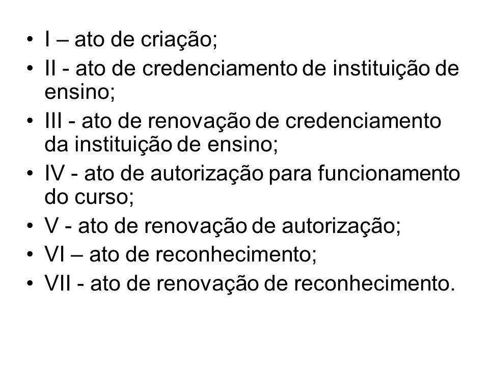 I – ato de criação; II - ato de credenciamento de instituição de ensino; III - ato de renovação de credenciamento da instituição de ensino;