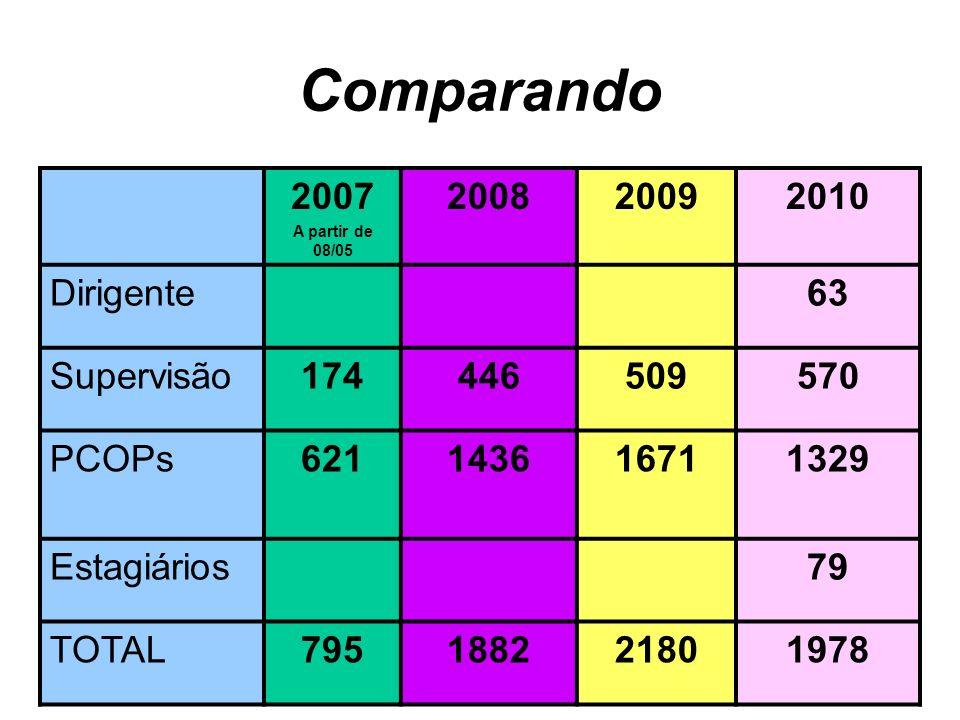Comparando 2007 2008 2009 2010 Dirigente 63 Supervisão 174 446 509 570