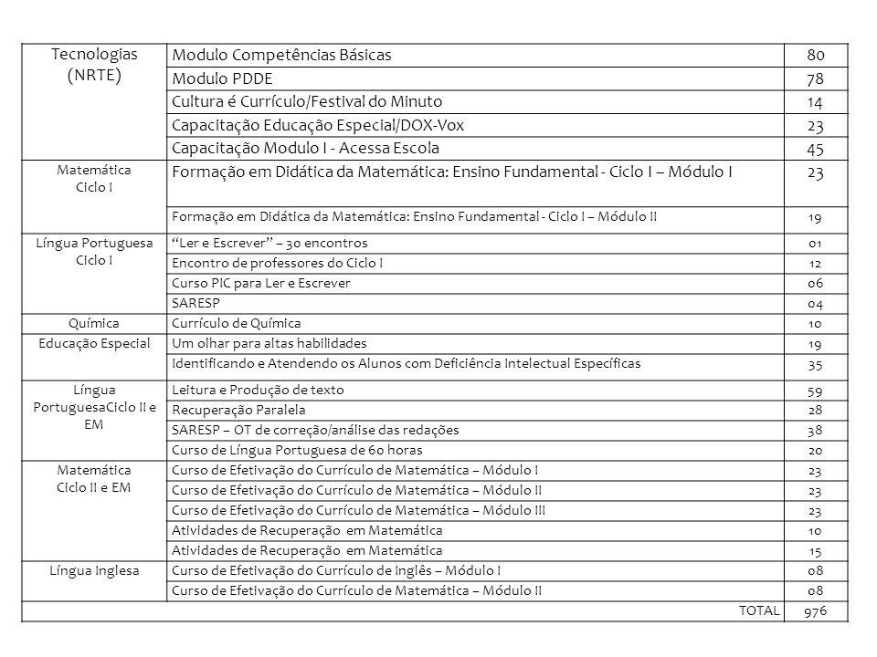 Modulo Competências Básicas 80 Modulo PDDE 78