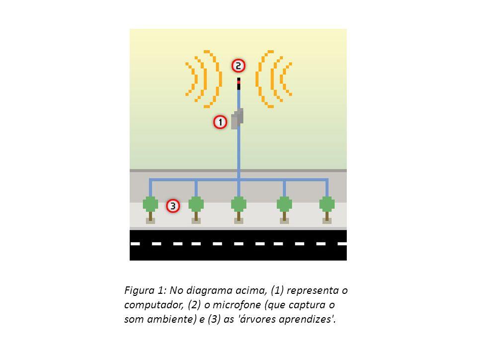 Figura 1: No diagrama acima, (1) representa o computador, (2) o microfone (que captura o som ambiente) e (3) as árvores aprendizes .