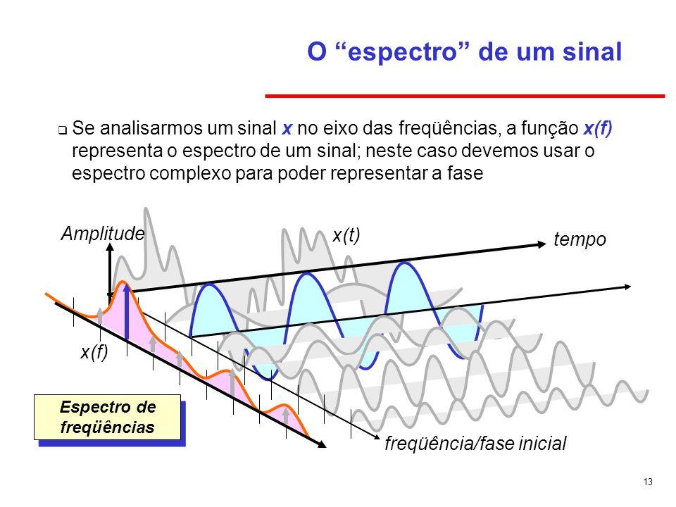 O espectro de um sinal