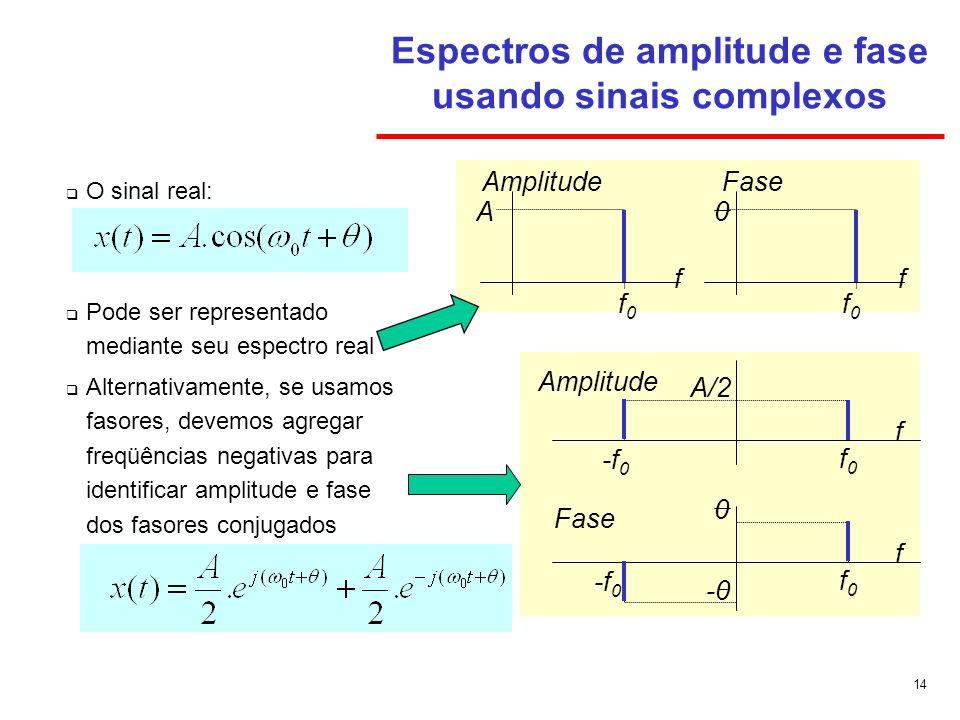 Espectros de amplitude e fase usando sinais complexos