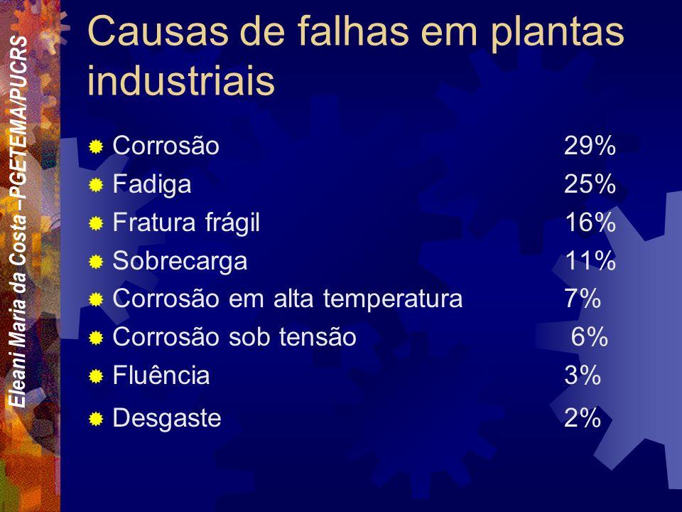 Causas de falhas em plantas industriais