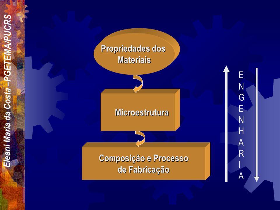 Propriedades dos Materiais Composição e Processo de Fabricação Microestrutura ENGENHAR I A