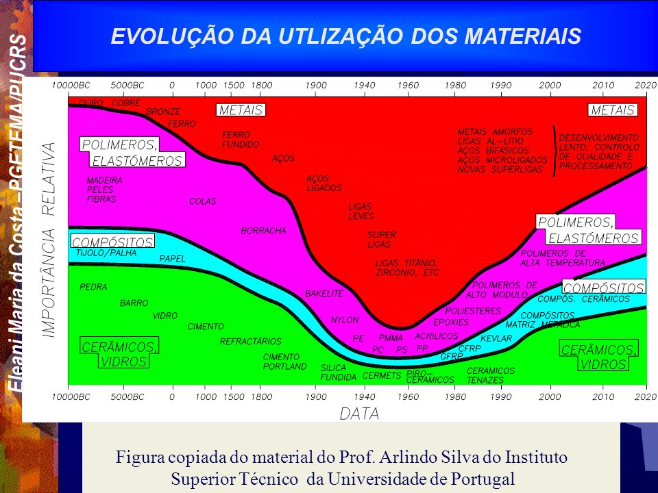 EVOLUÇÃO DA UTLIZAÇÃO DOS MATERIAIS