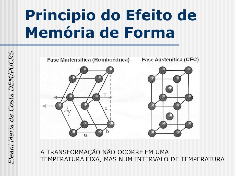 Principio do Efeito de Memória de Forma