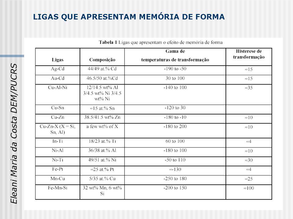 LIGAS QUE APRESENTAM MEMÓRIA DE FORMA