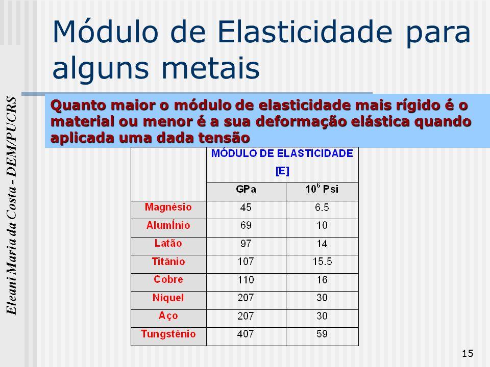 Módulo de Elasticidade para alguns metais
