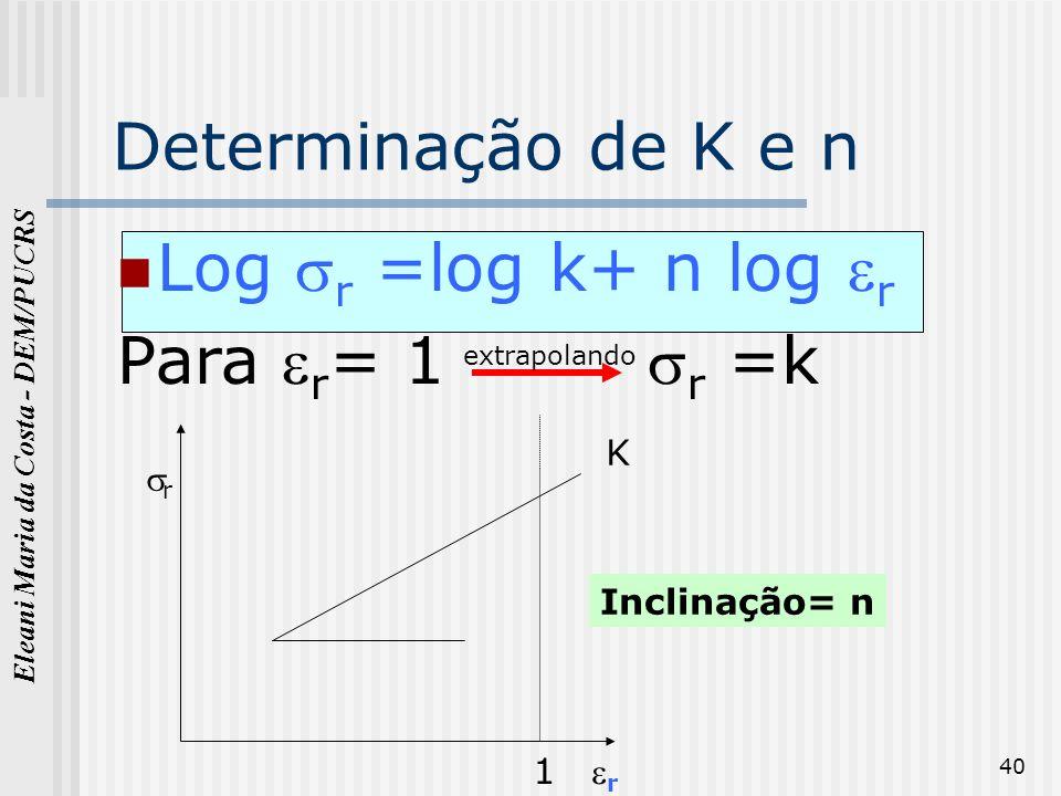 Determinação de K e n Log r =log k+ n log r Para r= 1 r =k K r