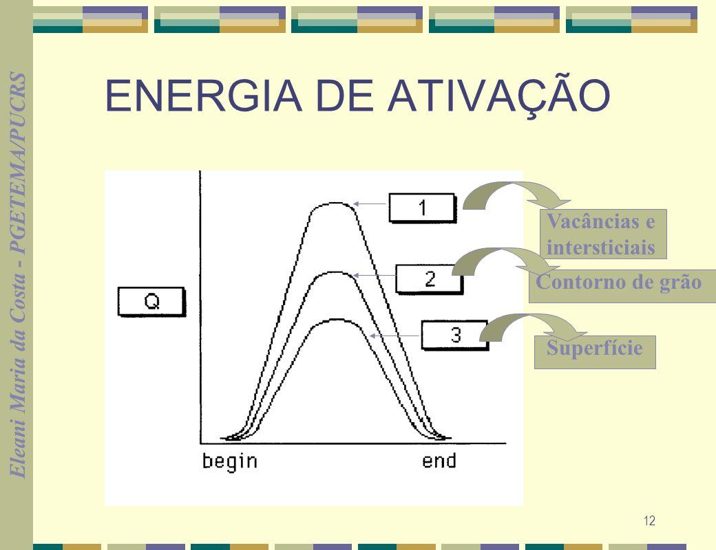 ENERGIA DE ATIVAÇÃO Vacâncias e intersticiais Contorno de grão