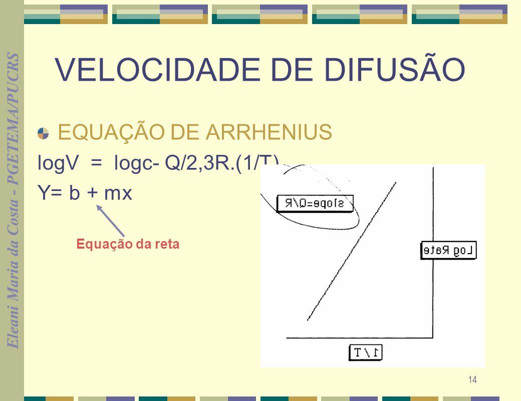 VELOCIDADE DE DIFUSÃO EQUAÇÃO DE ARRHENIUS logV = logc- Q/2,3R.(1/T)
