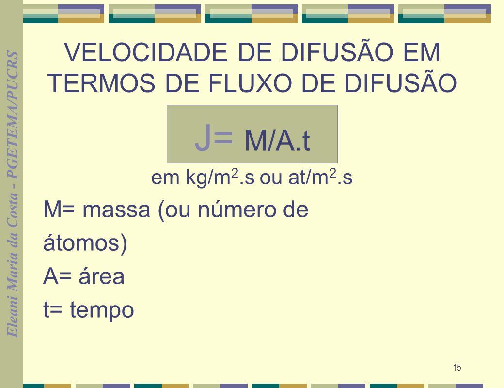VELOCIDADE DE DIFUSÃO EM TERMOS DE FLUXO DE DIFUSÃO
