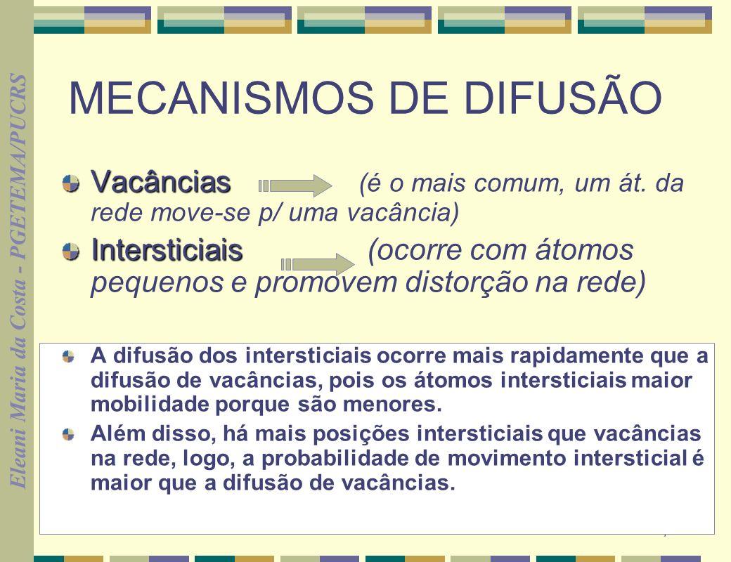 MECANISMOS DE DIFUSÃO Vacâncias (é o mais comum, um át. da rede move-se p/ uma vacância)
