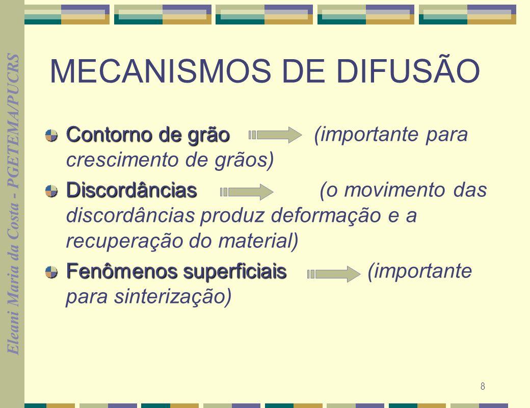 MECANISMOS DE DIFUSÃO Contorno de grão (importante para crescimento de grãos)