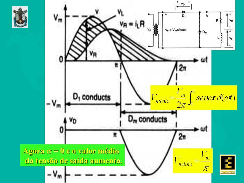 Agora  = 0 e o valor médio da tensão de saída aumenta.
