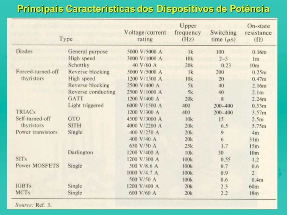 Principais Características dos Dispositivos de Potência