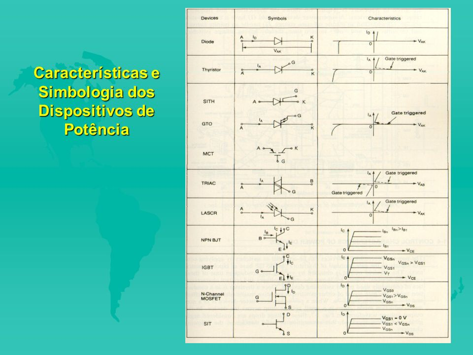 Características e Simbologia dos Dispositivos de Potência