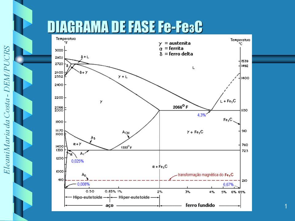 DIAGRAMA DE FASE Fe-Fe3C