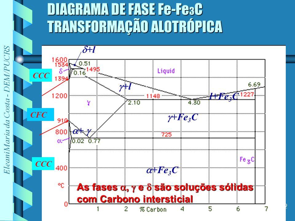 DIAGRAMA DE FASE Fe-Fe3C TRANSFORMAÇÃO ALOTRÓPICA