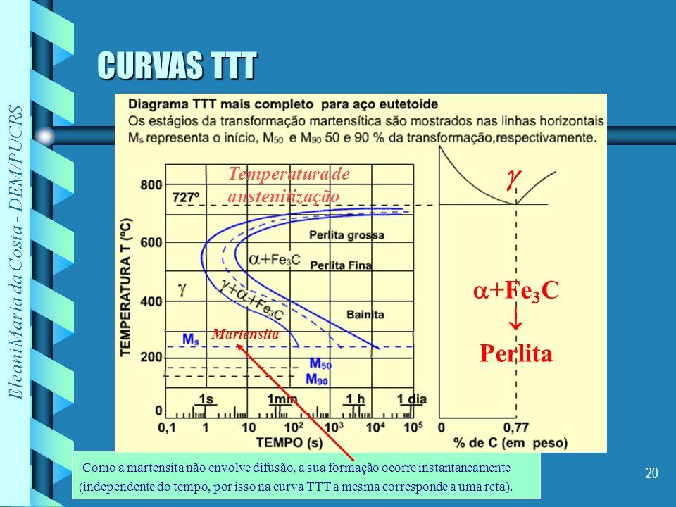 CURVAS TTT  +Fe3C  Perlita Temperatura de austenitização Martensita