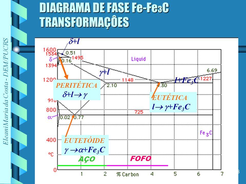 DIAGRAMA DE FASE Fe-Fe3C TRANSFORMAÇÔES
