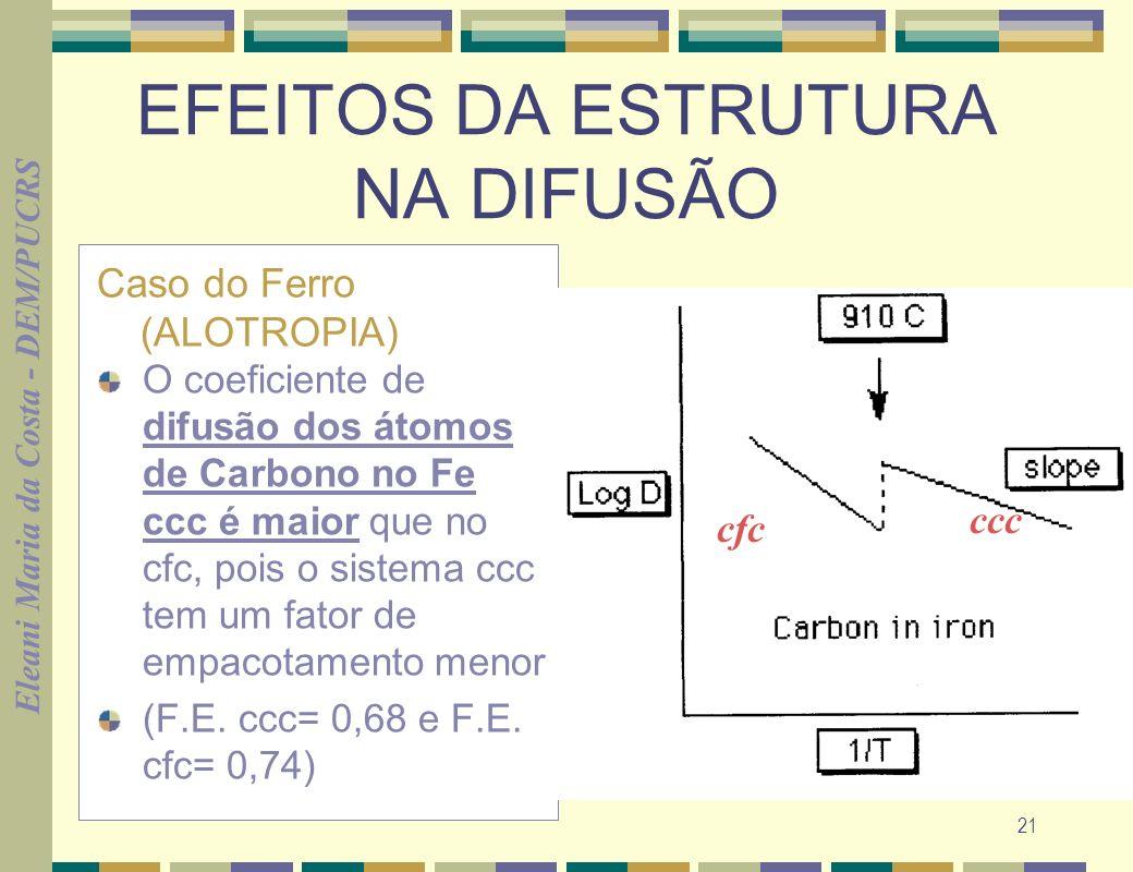 EFEITOS DA ESTRUTURA NA DIFUSÃO